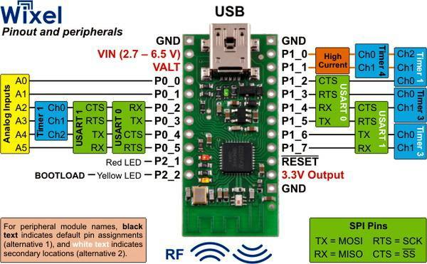 Wixel Programmable USB Wireless, Pololu Robotics and Electronics