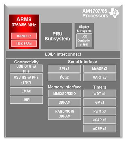 Структура микропроцессоров AM1705/07