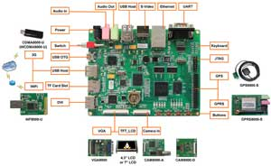 DevKit8500D Evaluation Board – отладочная плата на базе процессора DM3730