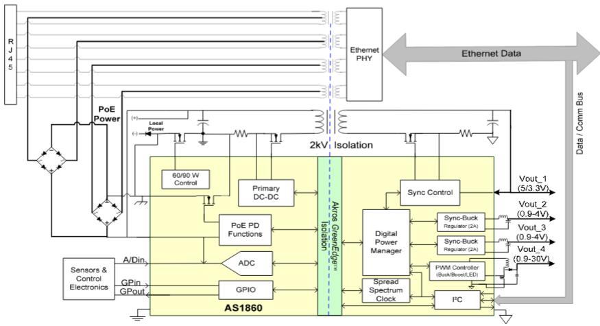 Контроллеры POE PD 60W/90W