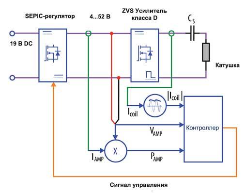 Внешнийвид и структура оценочной платы EPC9509 от EPC
