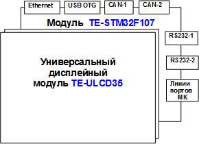 Интерфейсы тандема TE-ULCD35 и TE-STM32F107