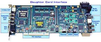 Набор для проектирования систем обработки видеоизображения с NTSC/PAL/SECAM камерой TMDSDMK642-0E