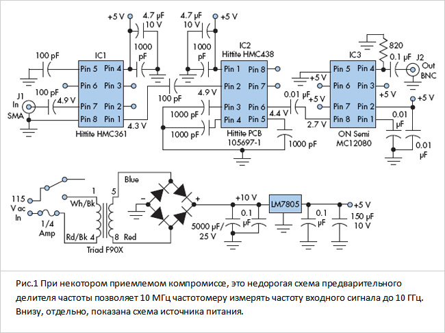 10 ГГц делителем на 2;