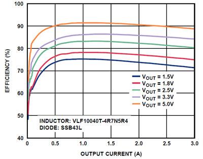 Мощные импульсные стабилизаторы в миниатюрном корпусе.