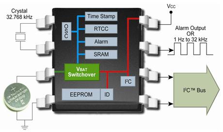 Компания Microchip запустила в производство свое первое семейство автономных часов реального времени с календарем...