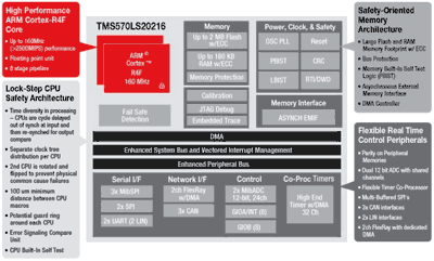 ...(BIST) ЦПУ и памяти, код коррекции ошибки (ECC) для FLASH и SRAM памяти, контроль четности в...