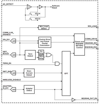 осуществление коммуникации с передающим устройством. основа решения по беспроводной передаче электроэнергии...