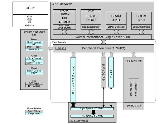 Однокристальный контроллер CCG2 производства Cypress Semiconductor, построенный на основе процессора ARM Cortex-M0
