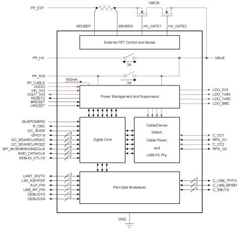 Шесть основных блоков контроллера интерфейса USB типа C TPS65982 производства Texas Instruments