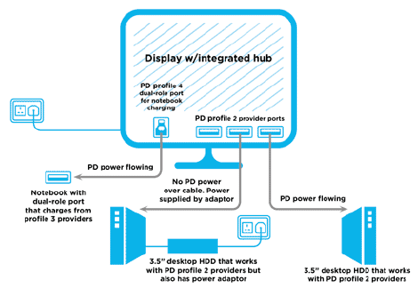Разъем USB типа C и протокол USB PD позволяют реализовать на основе дисплея системный концентратор электропитания