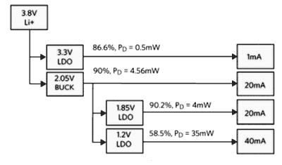 Типовое распределение мощности в конструкции с LDO регуляторами