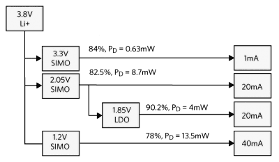 Типовое распределение мощности в гибридной конструкции с LDO и SIMO