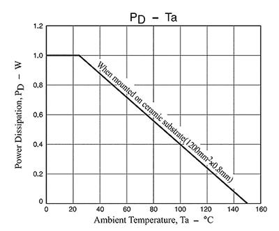 График зависимости рассеиваемой мощности MOSFET от температуры
