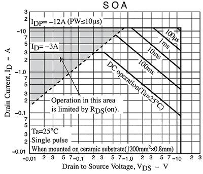 График типичной ОБР для MOSFET