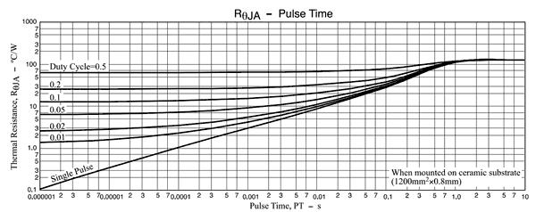 Зависимость теплового сопротивления от длительности открытого состояния транзистора
