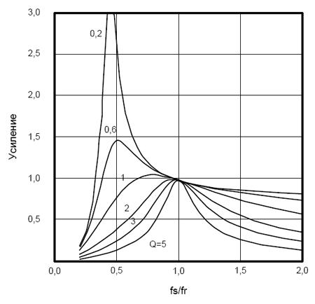 Зависимость коэффициента усиления преобразователя от величины fs/fr
