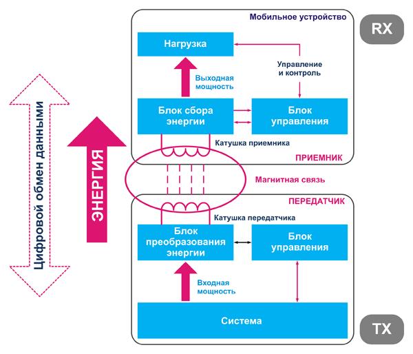 Блок-схема системы беспроводной зарядки
