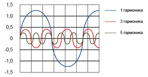 Прямоугольный сигнал может быть представлен в виде гармоник синусоидального сигнала