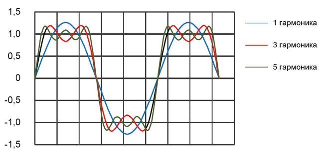 Суммирование нечетных гармоник позволяет получить прямоугольный сигнал