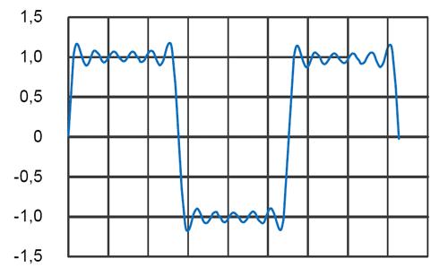 Сигнал, полученный в результате суммирования 11 гармоник
