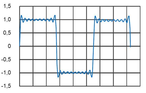 Сигнал, полученный в результате суммирования 19 гармоник
