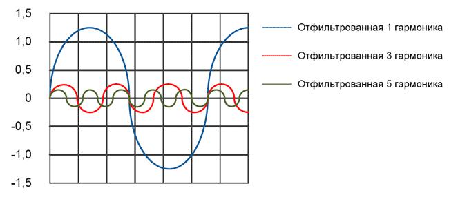 Гармонические составляющие отфильтрованного сигнала