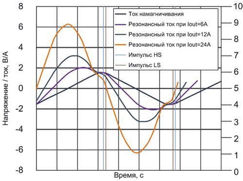 Разделение токов резонанса и намагничивания в LLC-преобразователе