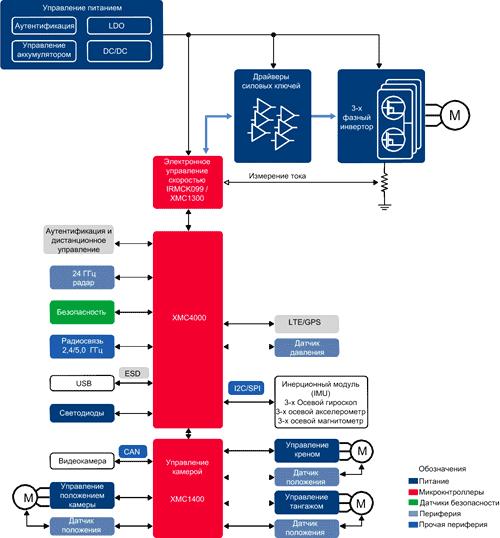 Структурная схема профессионального мультикоптера