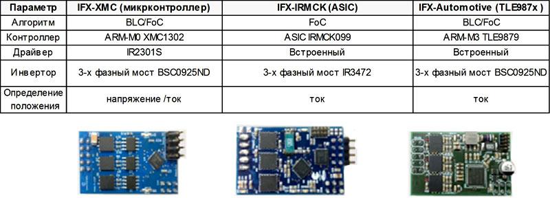 Обзор различных решений Infineon для управления электродвигателями