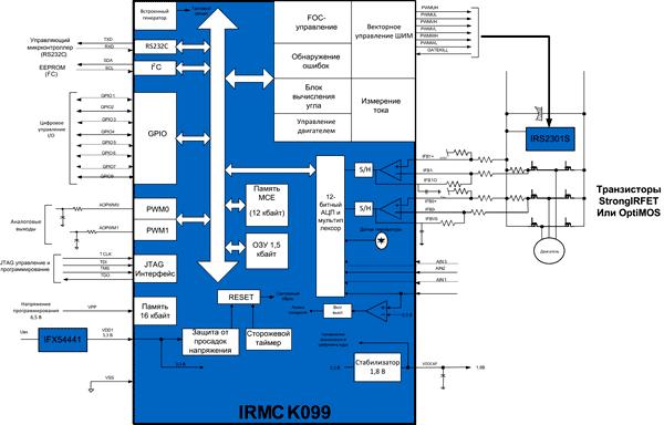 Блок-схема, реализующая высокоэффективное векторное управление