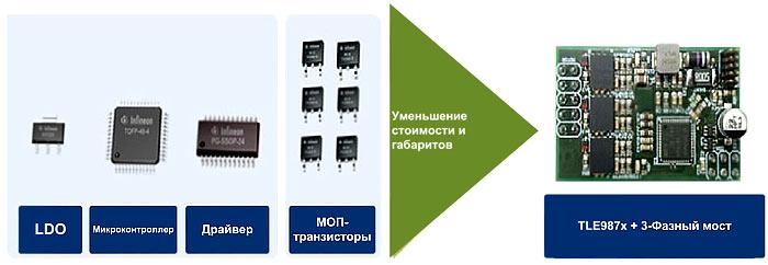TLE987x объединяет LDO-стабилизатор, микроконтроллер и драйвер в автомобильном исполнении