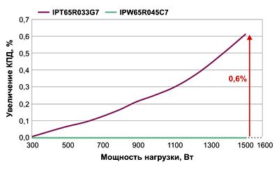 Увеличение КПД МОП-транзистора в корпусе TOLL по сравнению с выводным корпусом TO-247