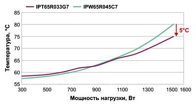 Снижение температуры МОП-транзистора