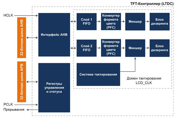 Структура TFT-LCD-контроллера LTDC