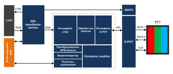 Структура контроллера MIPI-DSI