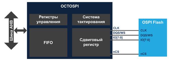 Структура контроллера памяти OctalSPI