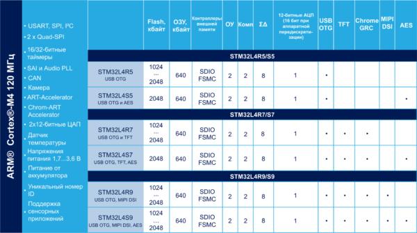 Сравнение функционала линеек семейства STM32L4+