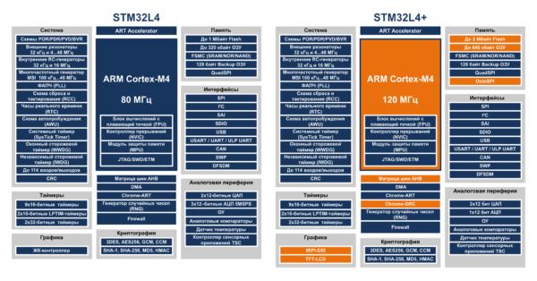 Сравнение блок-схем STM32L4+ и STM32L4. Оранжевым цветом выделены ключевые изменения