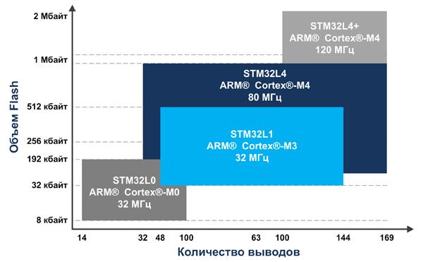 Сравнение объемов Flash и корпусных исполнений малопотребляющих микроконтроллеров STM32L