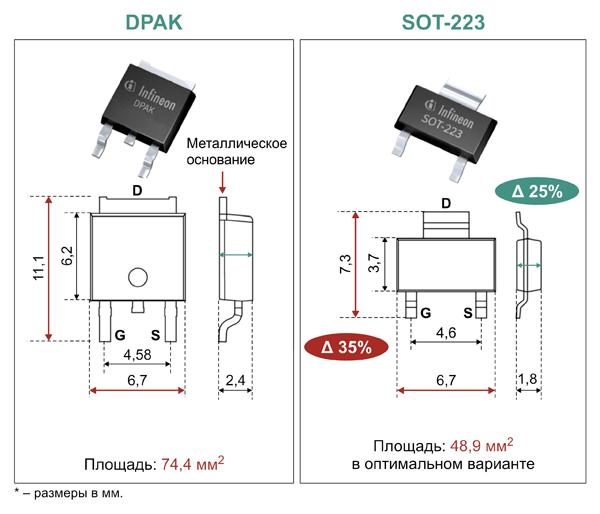 Сравнение габаритных размеров CoolMOS™ в корпусах SOT-223 и DPAK