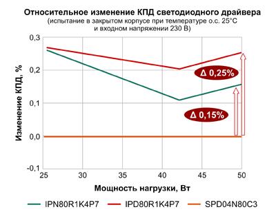 Результаты измерений КПД драйвера и температуры МОП-транзисторов