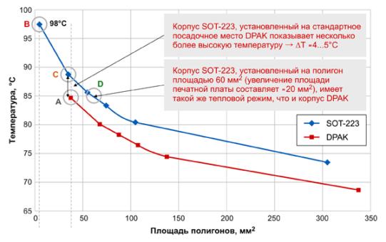 Результаты моделирования температуры кристалла в зависимости от площади полигона при мощности потерь 250 мВт