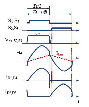 Графики работы LLC на частотах выше резонансной