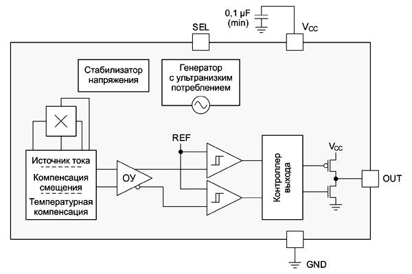 Структурная схема датчиков DRV5012