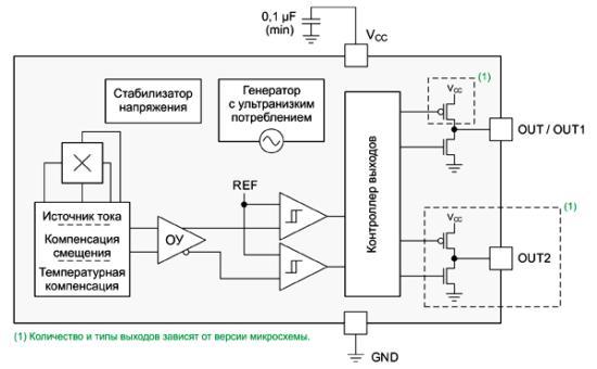 Структурная схема микросхем DRV5032