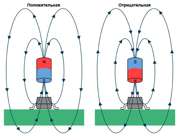 Ориентация магнитного поля для датчиков DRV5032