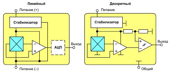 Структурные схемы датчиков Холла