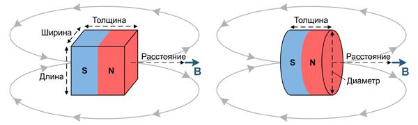 Определение индукции магнитного поля на расстоянии от поверхности постоянных магнитов