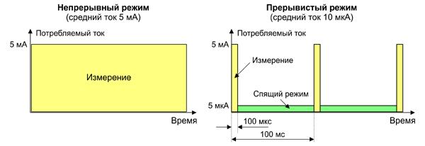 Сравнение энергопотребления датчиков Холла при различных режимах работы (в условном масштабе)